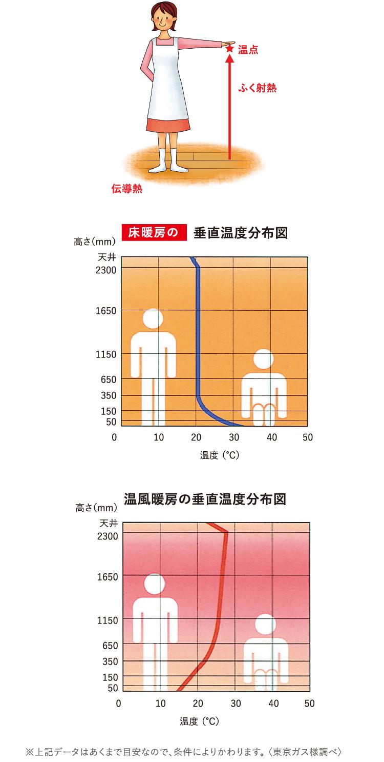 暖房 最適 温度