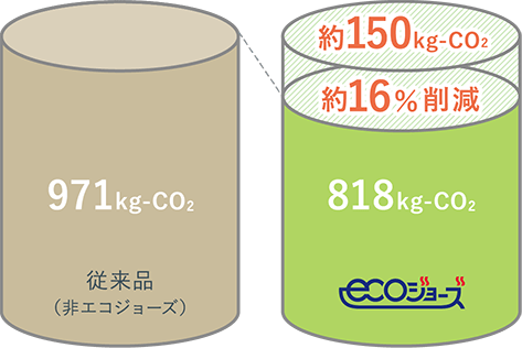 971kg-CO2従来品(非エコジョーズ)約150kg-CO2約16%削減818kg-CO2ecoジョーズ